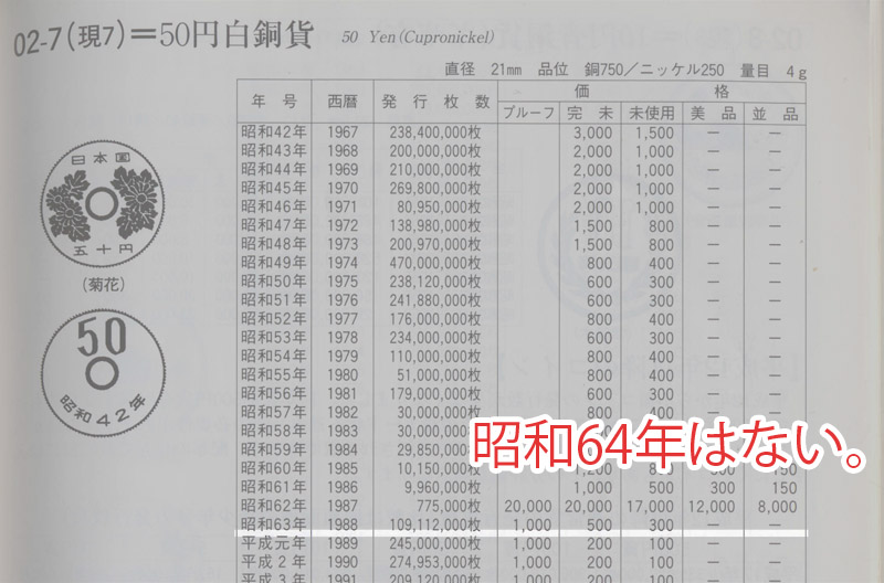 昭和64年 500円玉 価値